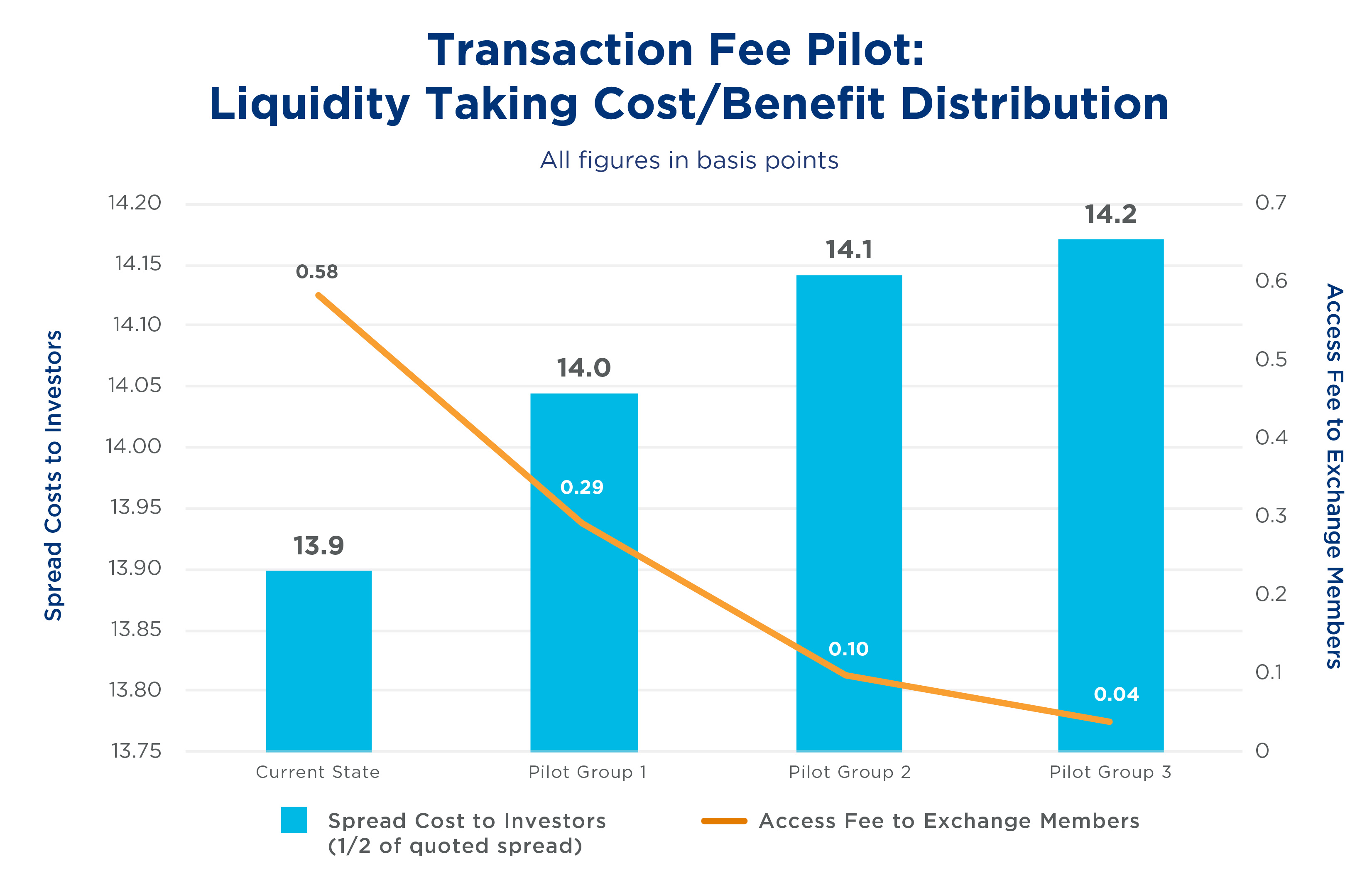 Transaction costs trading options