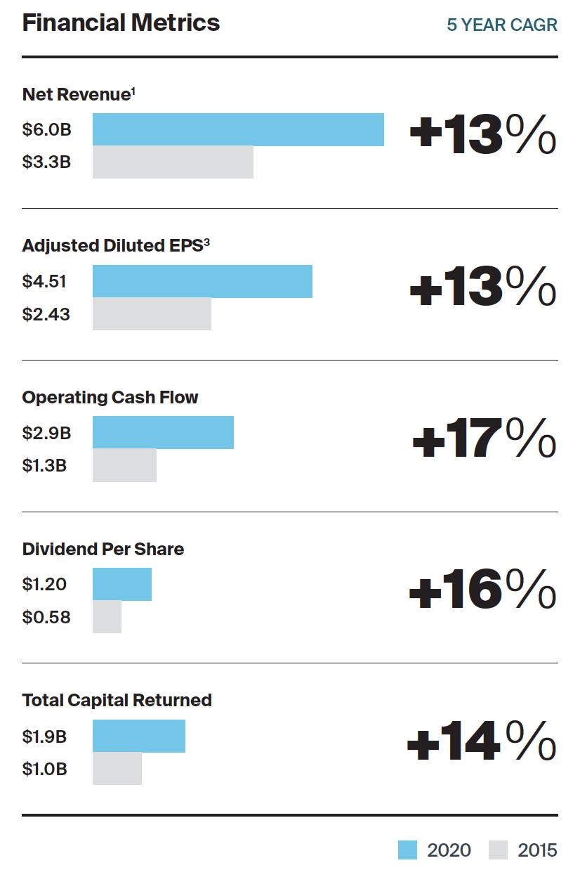 Financial Metrics 2020