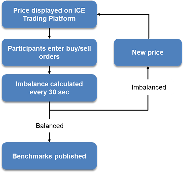 LBMA Gold and Silver Price - ICE Benchmark Administration