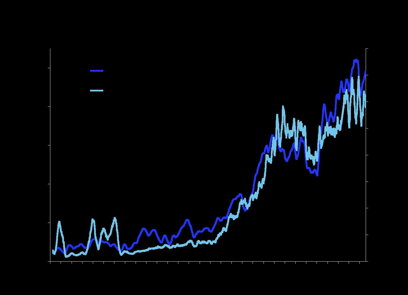 ICE Low Sulphur Gasoil