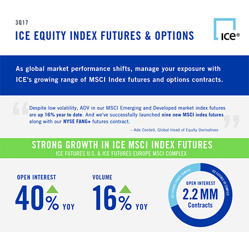 strong growth in msci index futures