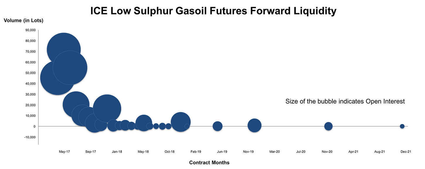 low sulphur gasoil futures ice - 1450×578