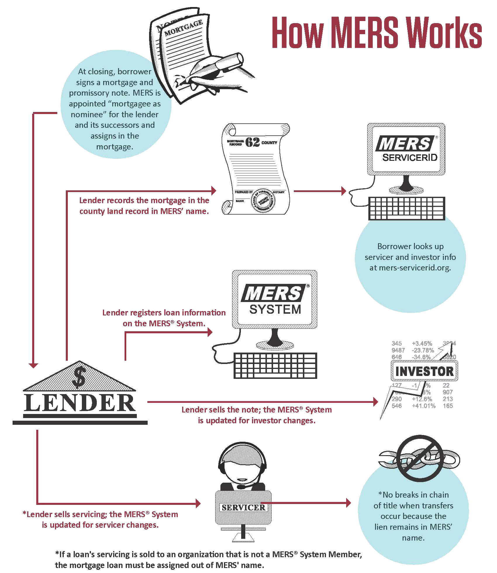 How Mers Works