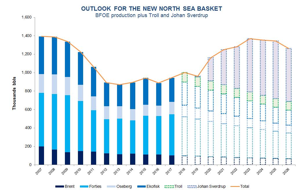 North Sea Oil: A Resurgent Benchmark Basin