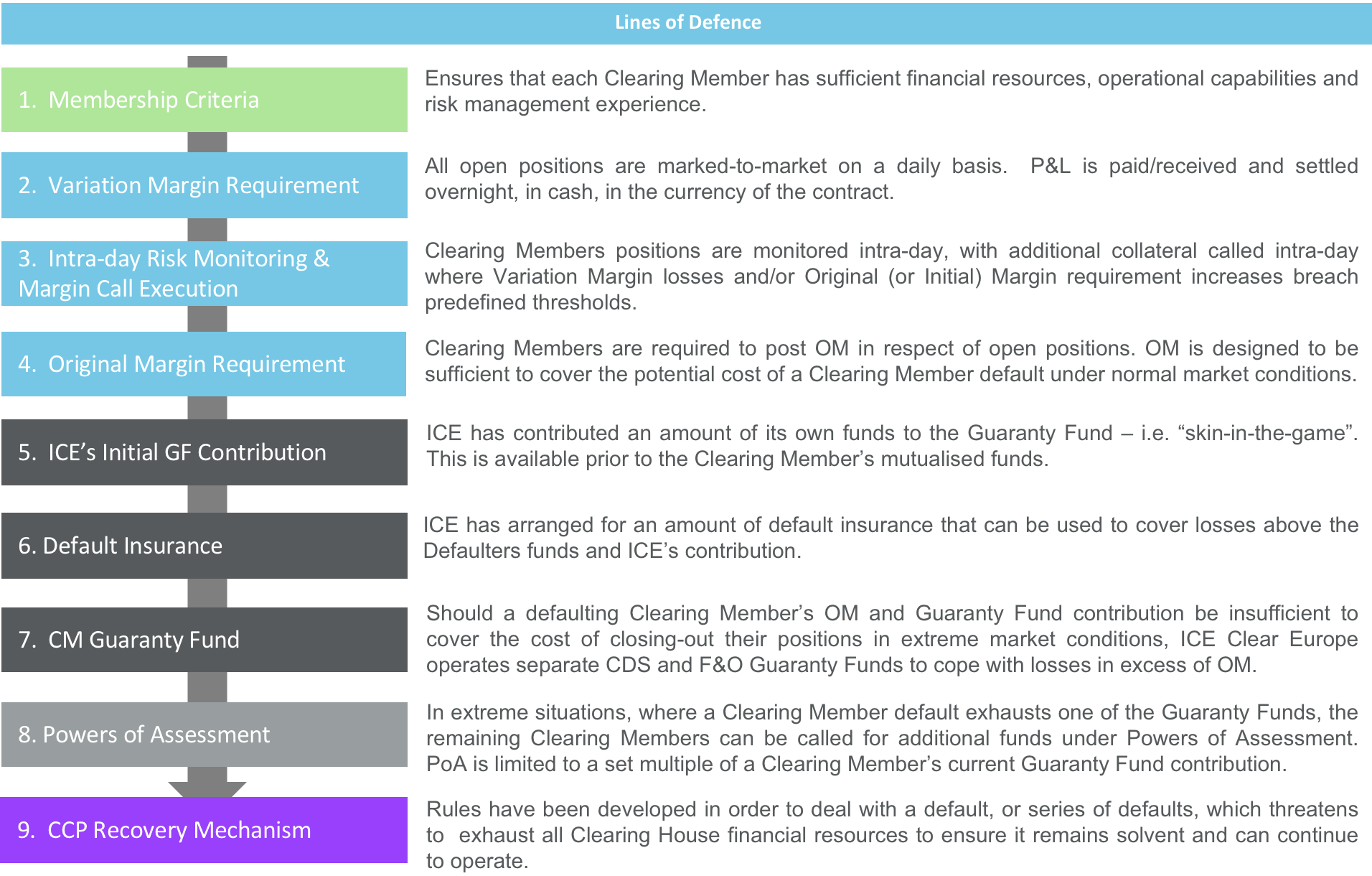 Clearing Risk Management For Futures Options Cds Ice Clear Europe